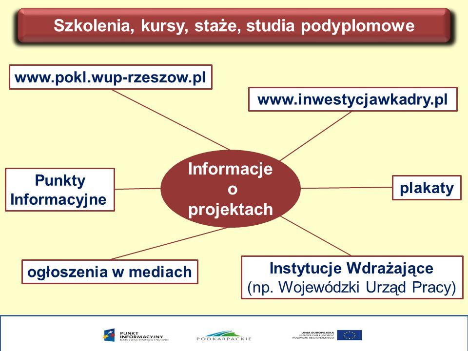 Szkolenia, kursy, staże, studia podyplomowe Informacje o projektach www.pokl.wup-rzeszow.pl www.inwestycjawkadry.pl ogłoszenia w mediach Instytucje Wdrażające (np.