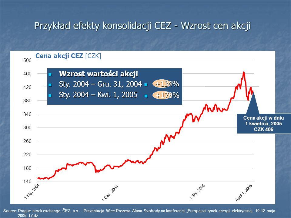 Przykład efekty konsolidacji CEZ - Wzrost cen akcji 140 180 220 260 300 340 380 420 460 500 1 Sty. 2004 1 Cze. 2004 1 Sty. 2005 April 1, 2005 Cena akc