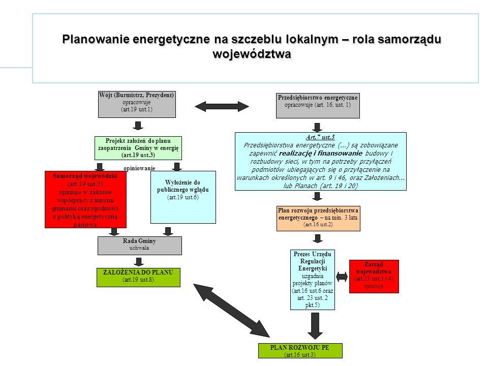 Planowanie energetyczne na szczeblu lokalnym – rola samorządu województwa Wójt (Burmistrz, Prezydent) opracowuje (art.19 ust.1) Projekt założeń do planu zaopatrzenia Gminy w energię (art.19 ust.3) Wyłożenie do publicznego wglądu (art.19 ust.6) Przedsiębiorstwo energetyczne opracowuje (art.