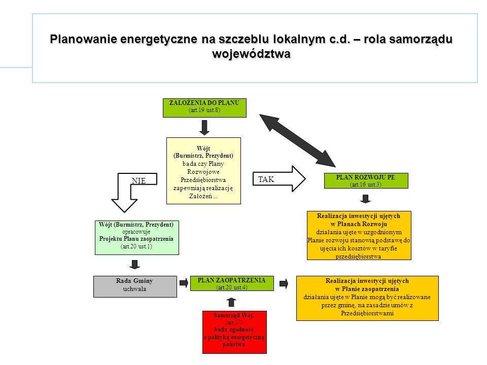 Planowanie energetyczne na szczeblu lokalnym c.d.