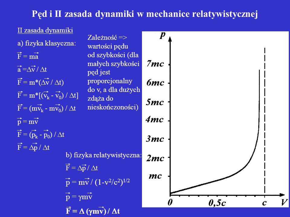 Pęd i II zasada dynamiki w mechanice relatywistycznej Zależność => wartości pędu od szybkości (dla małych szybkości pęd jest proporcjonalny do v, a dl