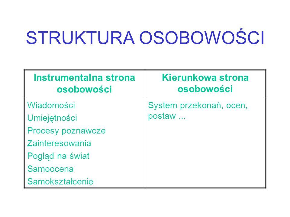 TEORIE ROZWOJU OSOBOWOŚCI TEORIA NATYWISTYCZNA /zadatki anatomiczno fizjologiczne/ TEORIA ŚRODOWISKOWA /środowisko/