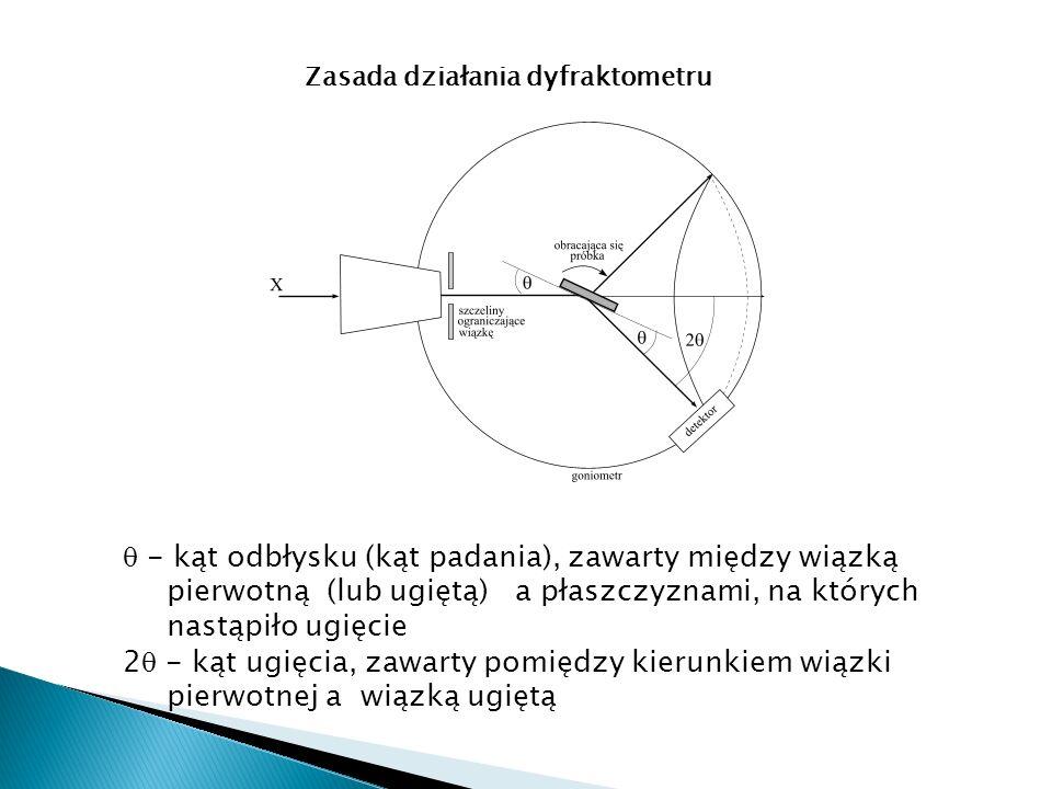 Zasada działania dyfraktometru - kąt odbłysku (kąt padania), zawarty między wiązką pierwotną (lub ugiętą) a płaszczyznami, na których nastąpiło ugięcie 2 - kąt ugięcia, zawarty pomiędzy kierunkiem wiązki pierwotnej a wiązką ugiętą