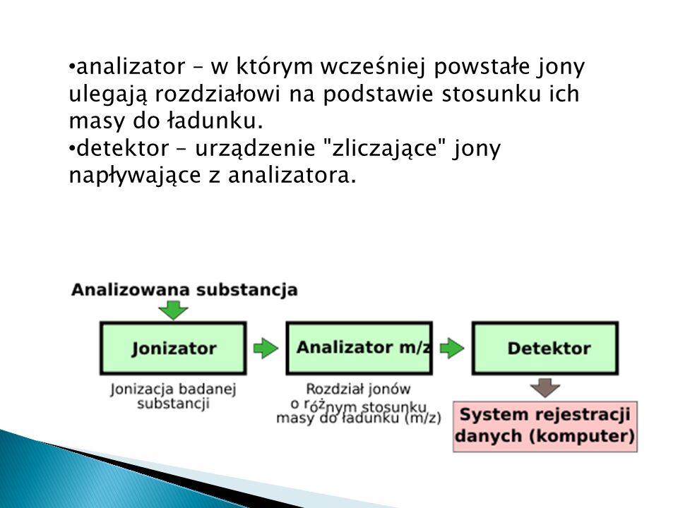 analizator – w którym wcześniej powstałe jony ulegają rozdziałowi na podstawie stosunku ich masy do ładunku. detektor – urządzenie
