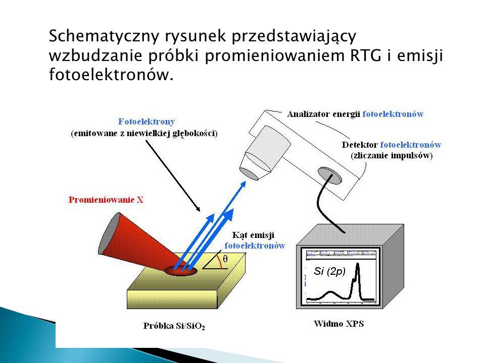Schematyczny rysunek przedstawiający wzbudzanie próbki promieniowaniem RTG i emisji fotoelektronów.