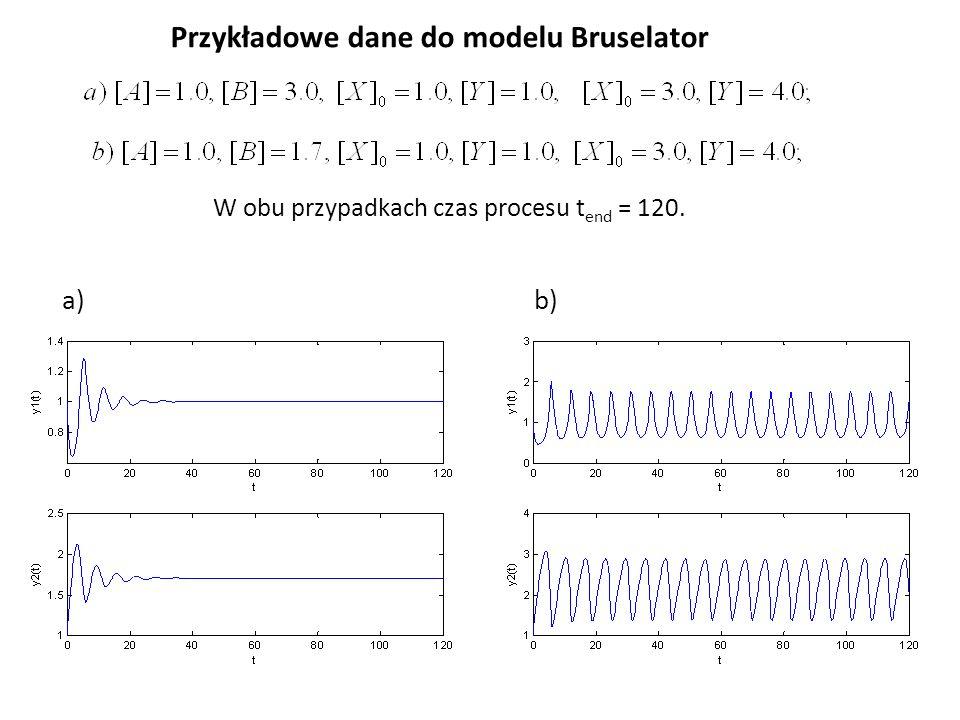 Przykładowe dane do modelu Bruselator W obu przypadkach czas procesu t end = 120. a)b)