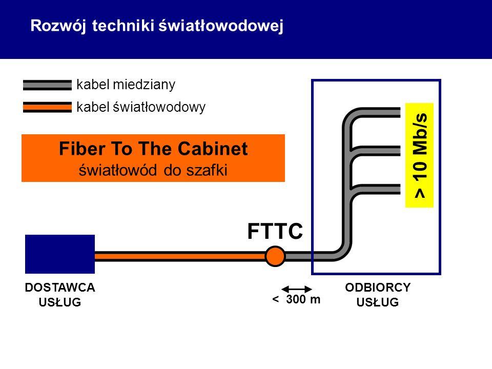 ODBIORCY USŁUG DOSTAWCA USŁUG kabel miedziany kabel światłowodowy FTTC < 300 m Fiber To The Cabinet światłowód do szafki > 10 Mb/s Rozwój techniki światłowodowej