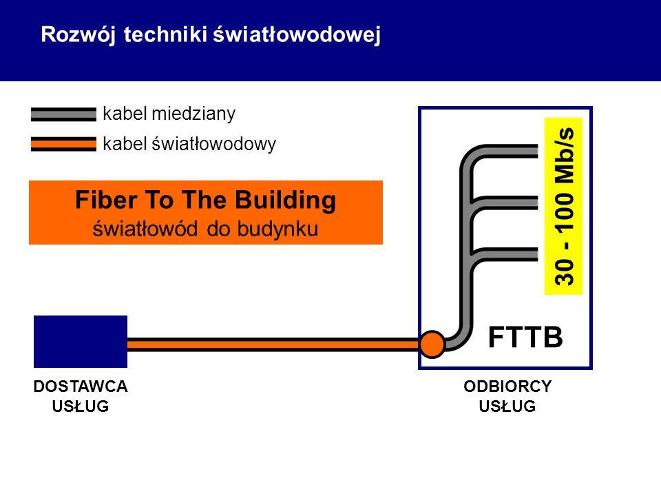 ODBIORCY USŁUG DOSTAWCA USŁUG kabel miedziany kabel światłowodowy Fiber To The Building światłowód do budynku 30 - 100 Mb/s FTTB Rozwój techniki świat