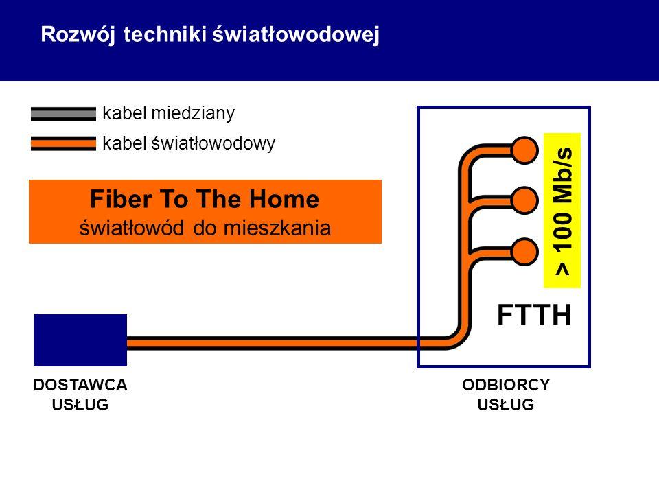 ODBIORCY USŁUG DOSTAWCA USŁUG kabel światłowodowy FTTH Fiber To The Home światłowód do mieszkania > 100 Mb/s kabel miedziany Rozwój techniki światłowodowej