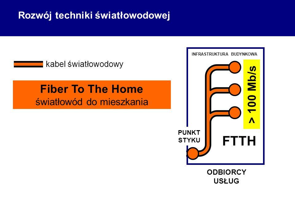 ODBIORCY USŁUG kabel światłowodowy FTTH Fiber To The Home światłowód do mieszkania > 100 Mb/s PUNKT STYKU INFRASTRUKTURA BUDYNKOWA Rozwój techniki światłowodowej