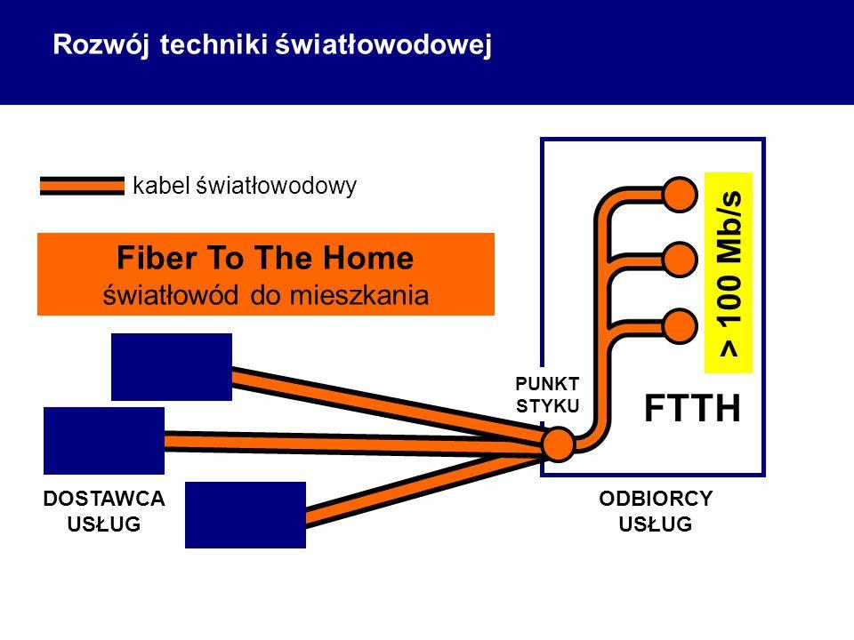 ODBIORCY USŁUG DOSTAWCA USŁUG kabel światłowodowy FTTH Fiber To The Home światłowód do mieszkania > 100 Mb/s PUNKT STYKU Rozwój techniki światłowodowej