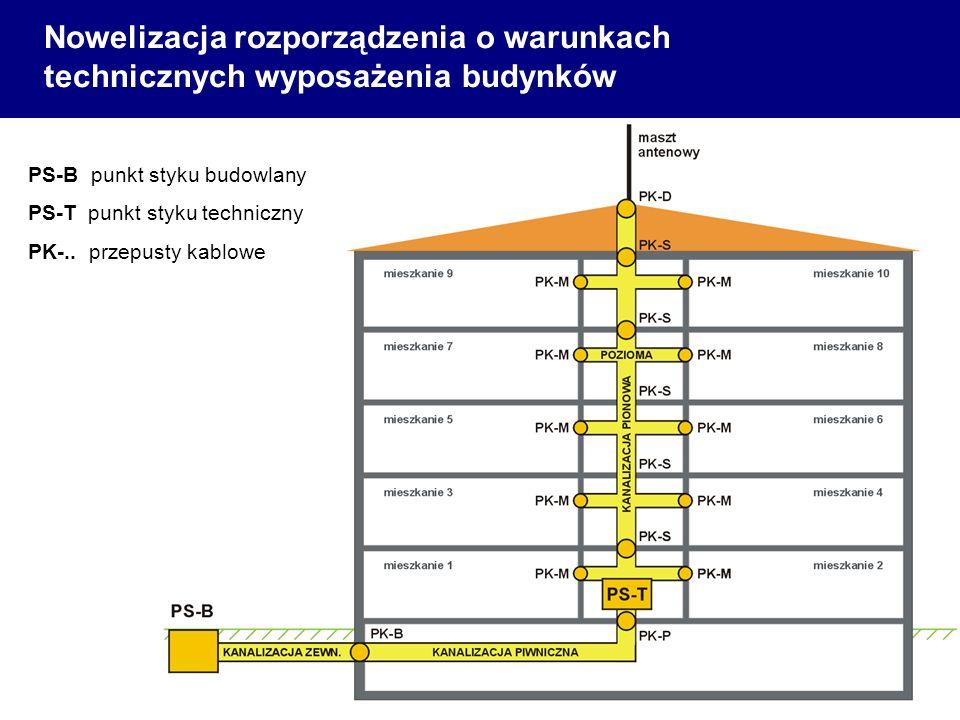 Nowelizacja rozporządzenia o warunkach technicznych wyposażenia budynków PS-B punkt styku budowlany PS-T punkt styku techniczny PK-.. przepusty kablow