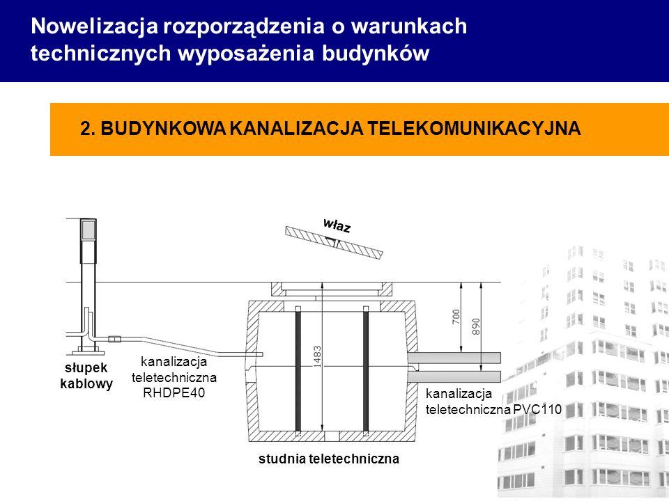 Nowelizacja rozporządzenia o warunkach technicznych wyposażenia budynków studnia teletechniczna słupek kablowy kanalizacja teletechniczna PVC110 kanalizacja teletechniczna RHDPE40 właz 2.