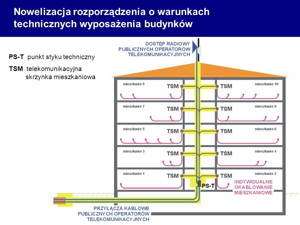 Nowelizacja rozporządzenia o warunkach technicznych wyposażenia budynków PS-T punkt styku techniczny TSM telekomunikacyjna skrzynka mieszkaniowa