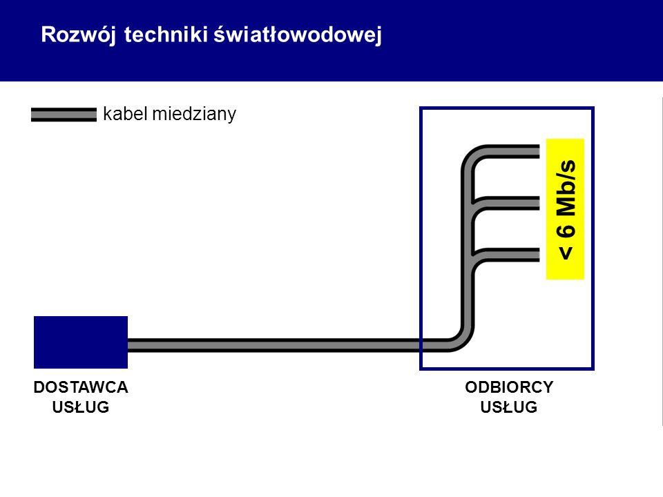 ODBIORCY USŁUG Rozwój techniki światłowodowej DOSTAWCA USŁUG < 6 Mb/s kabel miedziany