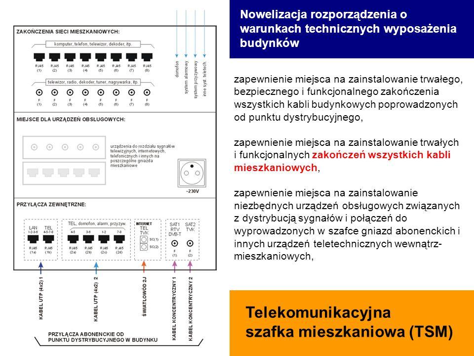 Telekomunikacyjna szafka mieszkaniowa (TSM) zapewnienie miejsca na zainstalowanie trwałego, bezpiecznego i funkcjonalnego zakończenia wszystkich kabli budynkowych poprowadzonych od punktu dystrybucyjnego, zapewnienie miejsca na zainstalowanie trwałych i funkcjonalnych zakończeń wszystkich kabli mieszkaniowych, zapewnienie miejsca na zainstalowanie niezbędnych urządzeń obsługowych związanych z dystrybucją sygnałów i połączeń do wyprowadzonych w szafce gniazd abonenckich i innych urządzeń teletechnicznych wewnątrz- mieszkaniowych, Nowelizacja rozporządzenia o warunkach technicznych wyposażenia budynków