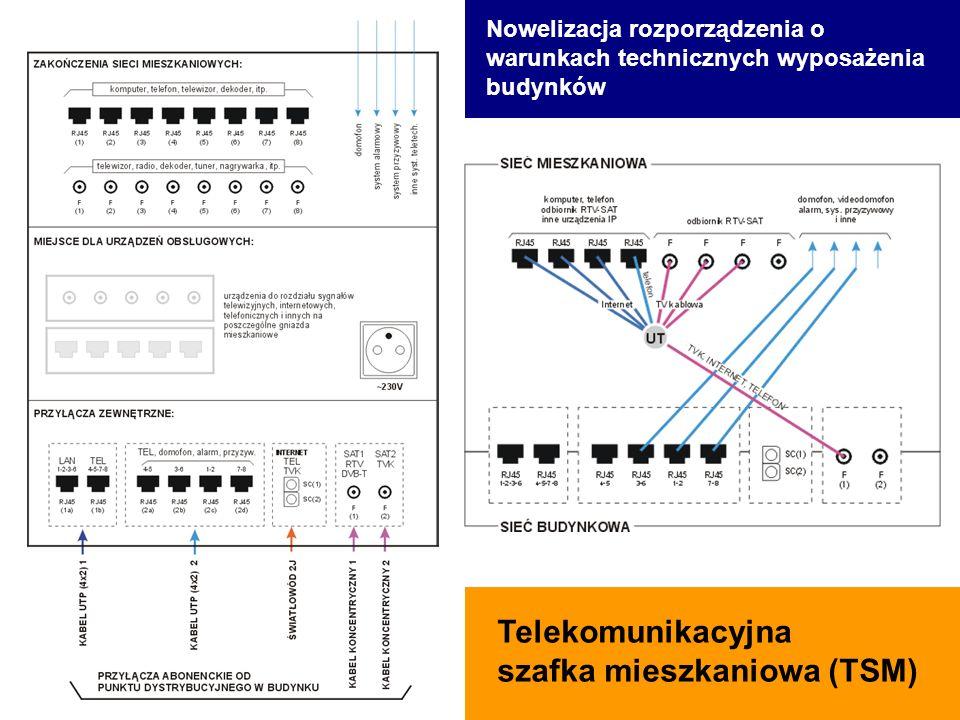 Telekomunikacyjna szafka mieszkaniowa (TSM) Nowelizacja rozporządzenia o warunkach technicznych wyposażenia budynków