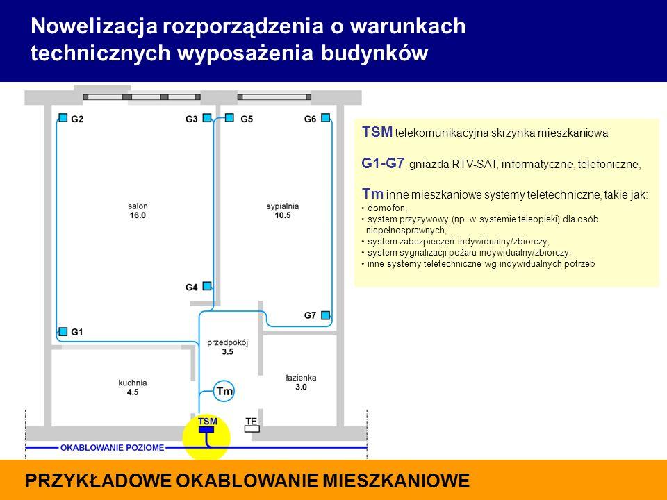 TSM telekomunikacyjna skrzynka mieszkaniowa G1-G7 gniazda RTV-SAT, informatyczne, telefoniczne, Tm inne mieszkaniowe systemy teletechniczne, takie jak: domofon, system przyzywowy (np.