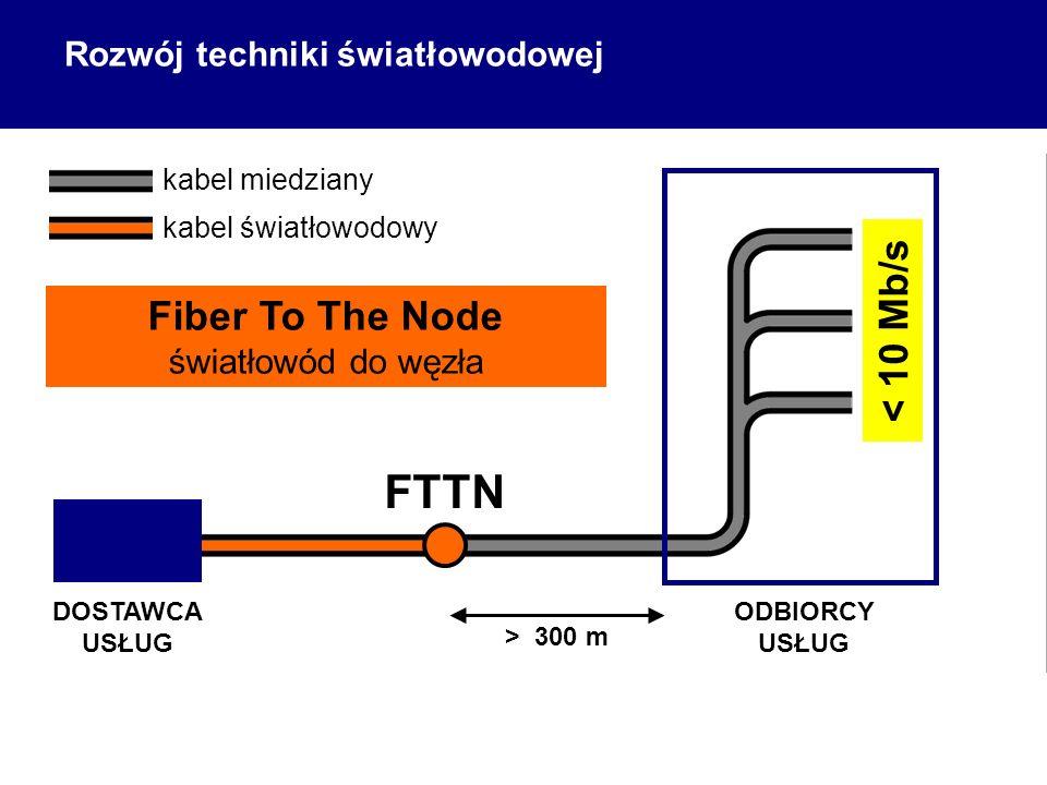ODBIORCY USŁUG DOSTAWCA USŁUG FTTN > 300 m Fiber To The Node światłowód do węzła < 10 Mb/s kabel miedziany kabel światłowodowy Rozwój techniki światłowodowej