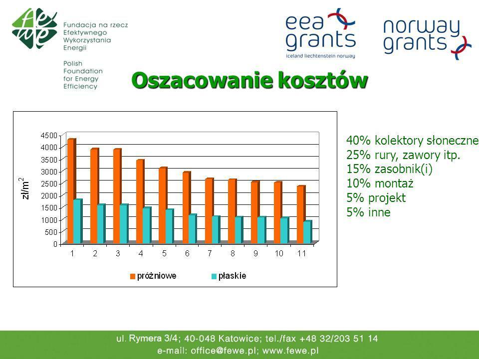 Oszacowanie kosztów 40% kolektory słoneczne 25% rury, zawory itp. 15% zasobnik(i) 10% montaż 5% projekt 5% inne