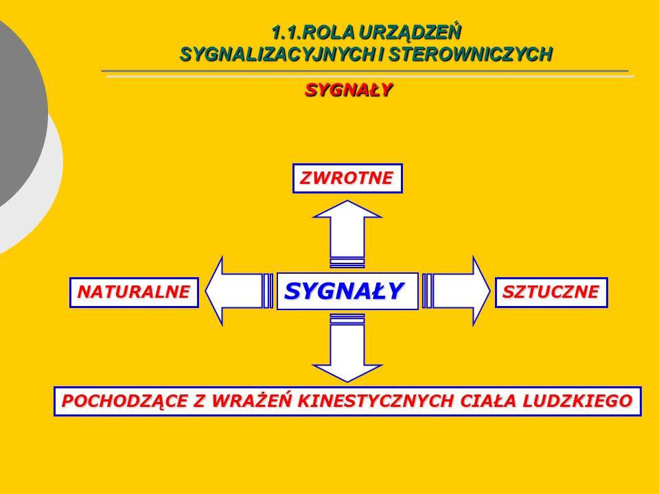 1.1.ROLA URZĄDZEŃ SYGNALIZACYJNYCH I STEROWNICZYCH SYGNALIZACJA KONTROLNA SYGNALIZACJA KONTROLNA - dostarczająca informacji o alternatywnych stanach urządzenia, np.