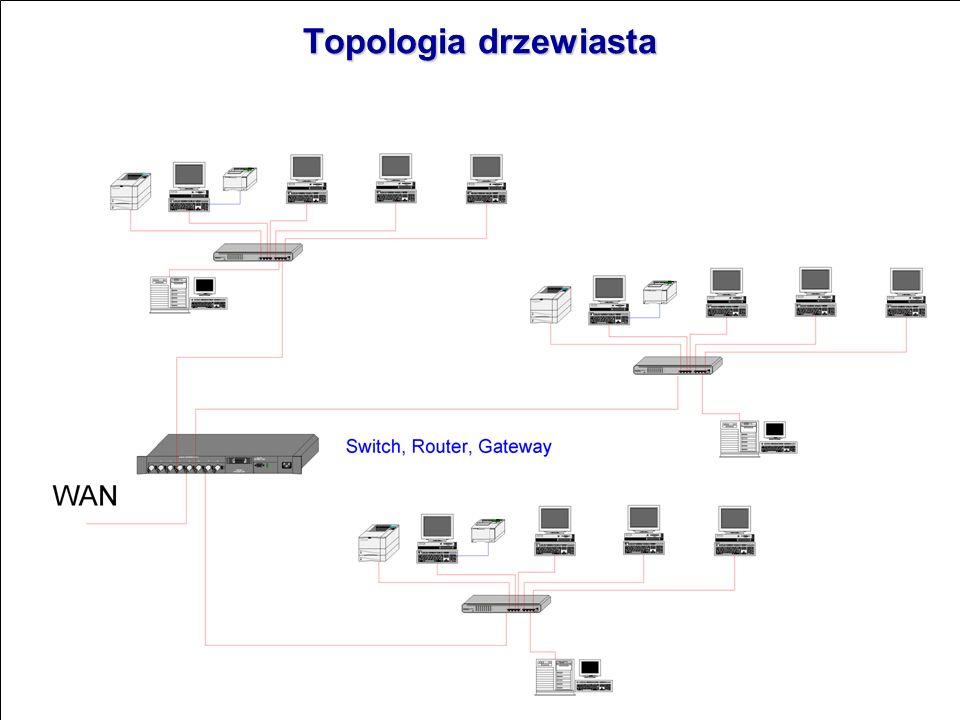 Sieć typu gwiaździstego Sieć typu gwiaździstego Połączenie z wykorzystaniem kabla UTP - tzw. kabla typu skrętka