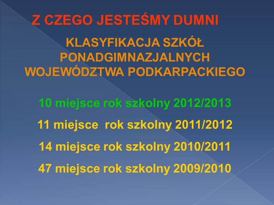 Z CZEGO JESTEŚMY DUMNI KLASYFIKACJA SZKÓŁ PONADGIMNAZJALNYCH WOJEWÓDZTWA PODKARPACKIEGO 10 miejsce rok szkolny 2012/2013 11 miejsce rok szkolny 2011/2
