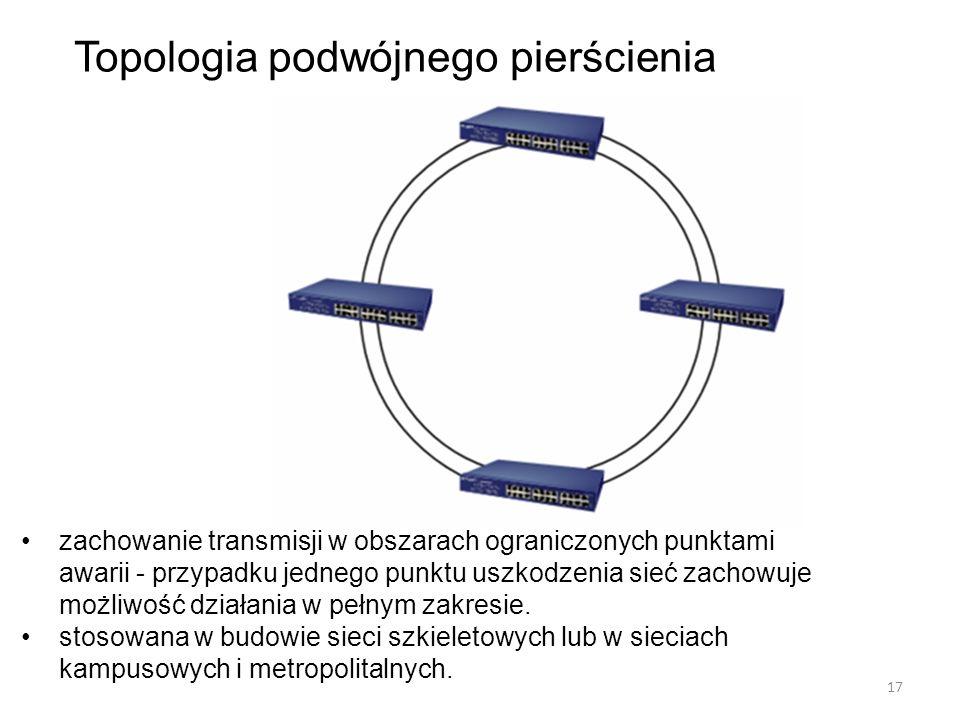 Topologia podwójnego pierścienia zachowanie transmisji w obszarach ograniczonych punktami awarii - przypadku jednego punktu uszkodzenia sieć zachowuje