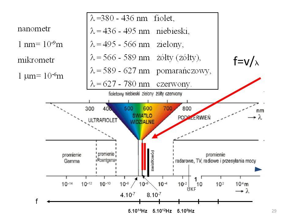 5.10 14 Hz5.10 12 Hz5.10 8 Hz 1 f f=v/ UKF 29
