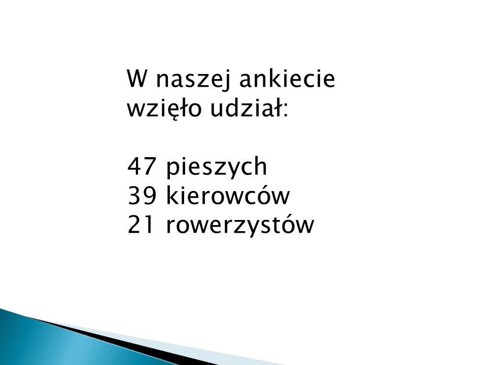 W naszej ankiecie wzięło udział: 47 pieszych 39 kierowców 21 rowerzystów