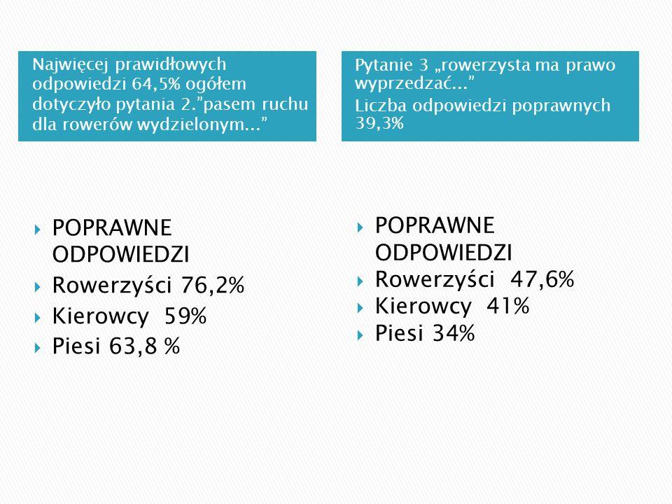 Najwięcej prawidłowych odpowiedzi 64,5% ogółem dotyczyło pytania 2.pasem ruchu dla rowerów wydzielonym... Pytanie 3 rowerzysta ma prawo wyprzedzać...