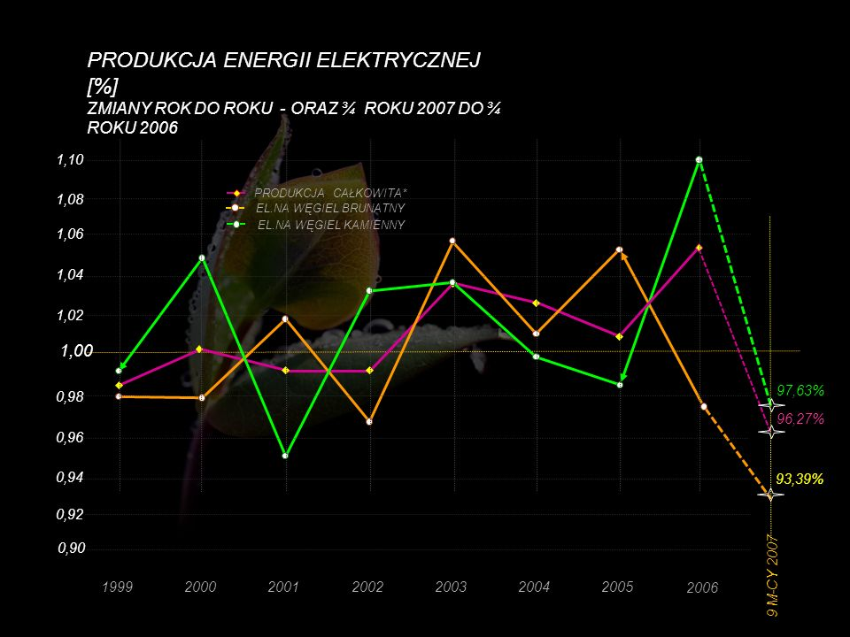 PRODUKCJA ENERGII ELEKTRYCZNEJ [%] ZMIANY ROK DO ROKU - ORAZ ¾ ROKU 2007 DO ¾ ROKU 2006 0,94 0,96 0,98 1,00 1,02 1,04 1,06 1,08 1999200020012002200320