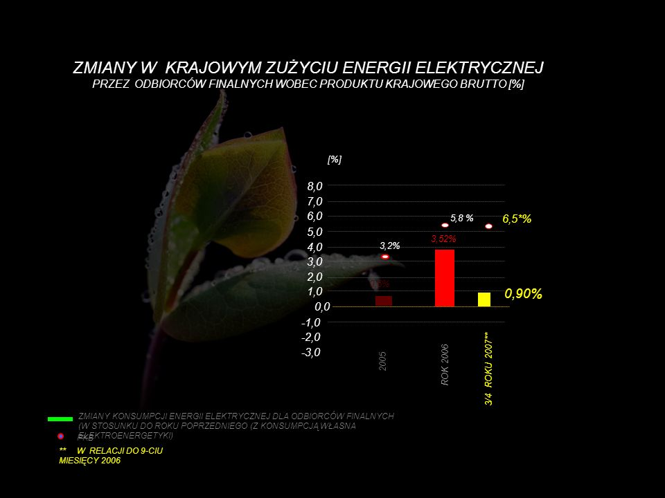 PKB 0,6% 3/4 ROKU 2007** 6,5*% 0,90% 3,2% -3,0 -2,0 -1,0 0,0 1,0 2,0 3,0 4,0 5,0 6,0 7,0 8,0 [%] 2005 ROK 2006 5,8 % 3,52% ** W RELACJI DO 9-CIU MIESI