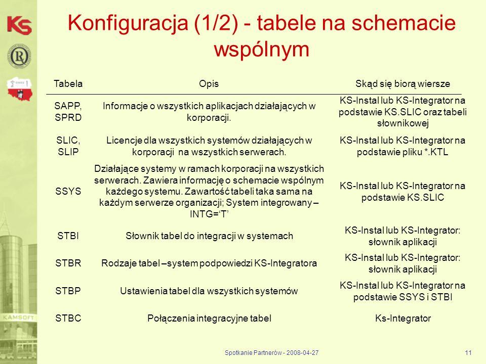 Spotkanie Partnerów - 2008-04-2711 Konfiguracja (1/2) - tabele na schemacie wspólnym TabelaOpisSkąd się biorą wiersze SAPP, SPRD Informacje o wszystki
