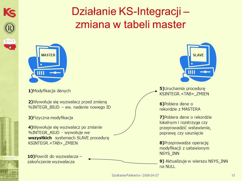 Spotkanie Partnerów - 2008-04-2713 Działanie KS-Integracji – zmiana w tabeli master 1)Modyfikacja danych 2)Wywołuje się wyzwalacz przed zmianą %INTEGR