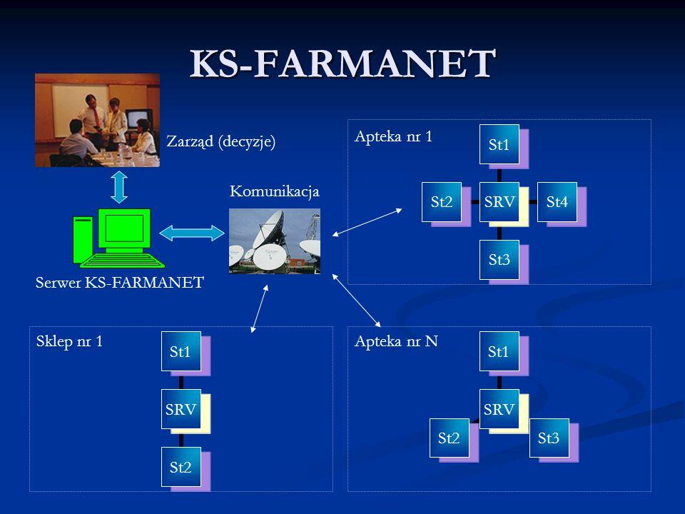 KS-FARMANET SRV St1St4St3St2 SRV St1St3St2 SRV St1St2 Apteka nr 1 Apteka nr NSklep nr 1 Zarząd (decyzje) Serwer KS-FARMANET Komunikacja