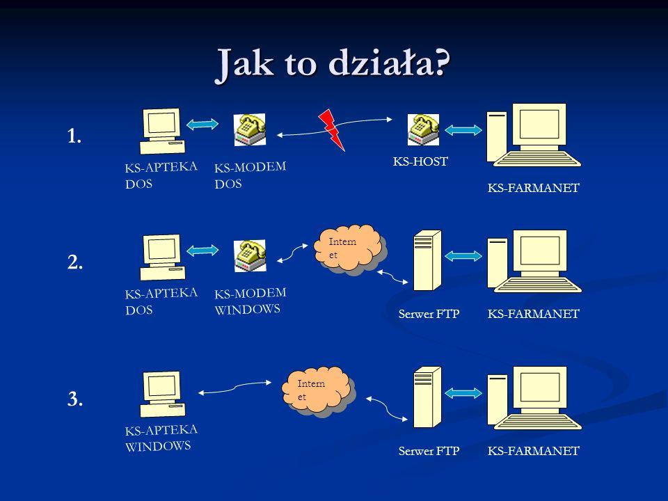 Po stronie apteki… KS-APTEKA DOS Moduł raportujący AP62N KS-MODEM DOS KS-MODEM WINDOWS 1.