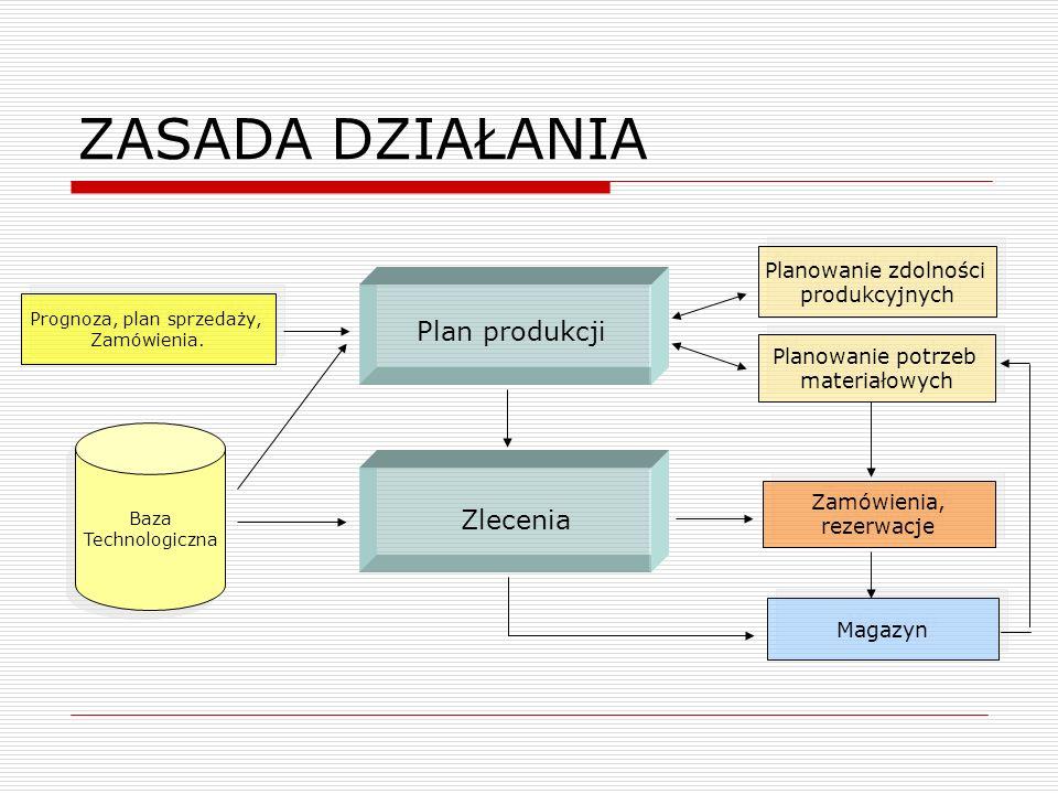 ZASADA DZIAŁANIA Baza Technologiczna Baza Technologiczna Planowanie zdolności produkcyjnych Planowanie zdolności produkcyjnych Planowanie potrzeb mate