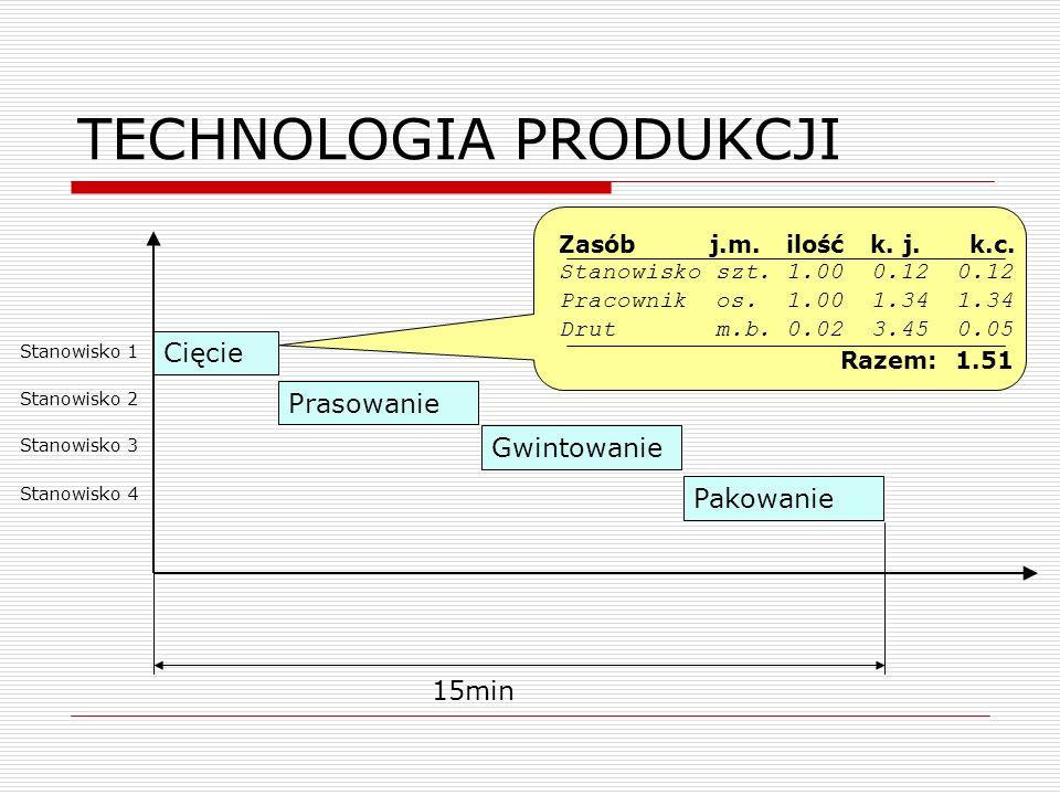 TECHNOLOGIA PRODUKCJI Cięcie Prasowanie Gwintowanie Pakowanie 15min Zasób j.m. ilość k. j. k.c. Stanowisko szt. 1.00 0.12 0.12 Pracownik os. 1.00 1.34