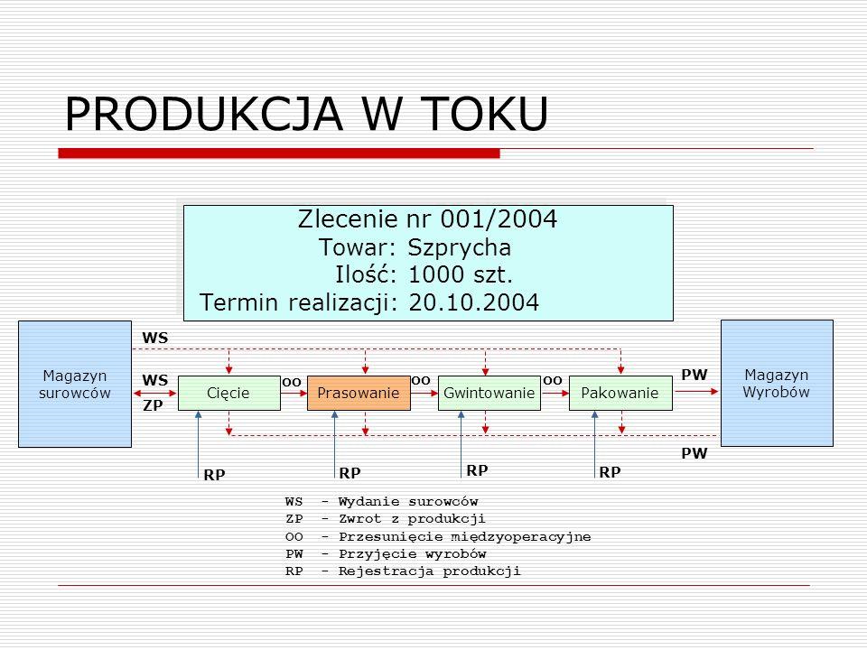 PRODUKCJA W TOKU Magazyn surowców Zlecenie nr 001/2004 Towar: Szprycha Ilość: 1000 szt. Termin realizacji: 20.10.2004 Zlecenie nr 001/2004 Towar: Szpr