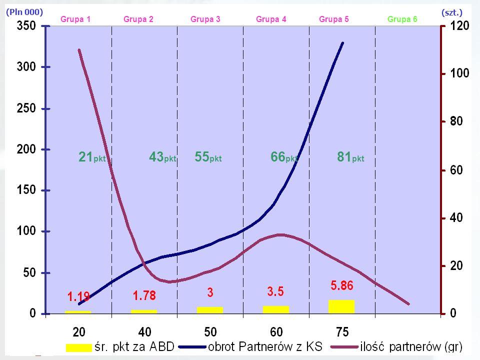 Apteczny Bank Danych OnLine ZASADY WSPÓŁPRACY Z PARTNERAMI KS Dwa Etapy Oceny Partnerów KSS –I termin do 31 października 2005 –II termin do 31 styczni