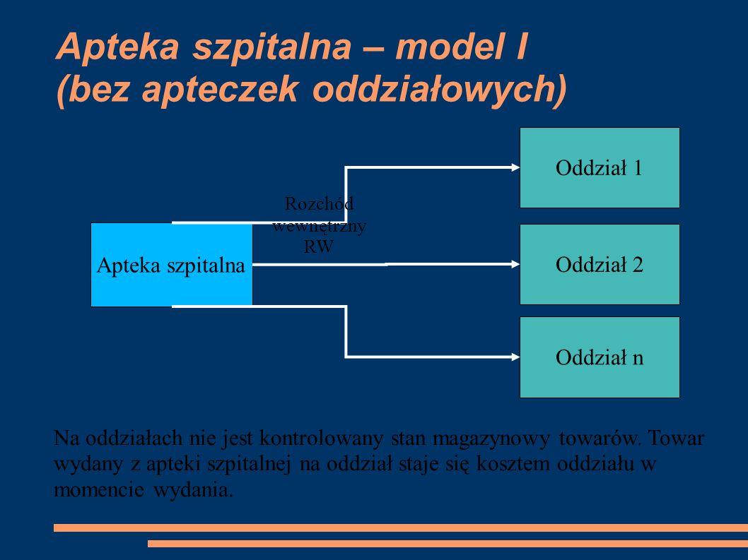 Apteka szpitalna – model I (bez apteczek oddziałowych) Apteka szpitalna Oddział 1 Oddział 2 Oddział n Rozchód wewnętrzny RW Na oddziałach nie jest kontrolowany stan magazynowy towarów.