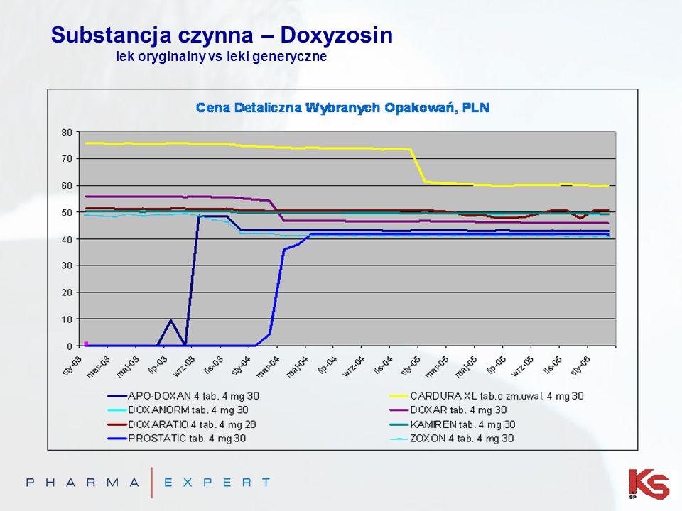 Substancja czynna – Doxyzosin lek oryginalny vs leki generyczne