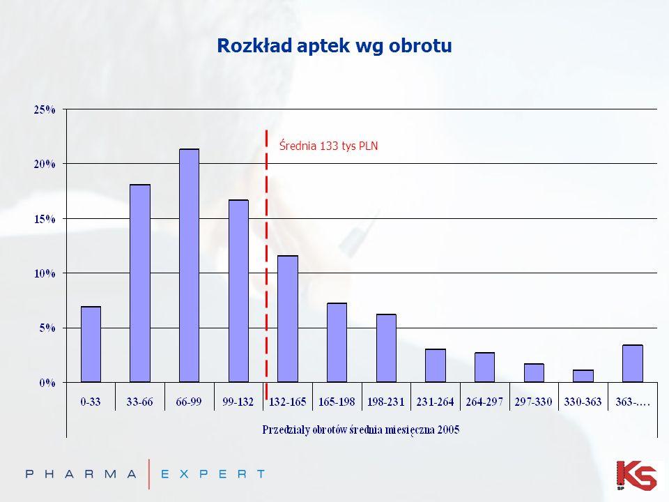 Rozkład aptek wg obrotu Średnia 133 tys PLN