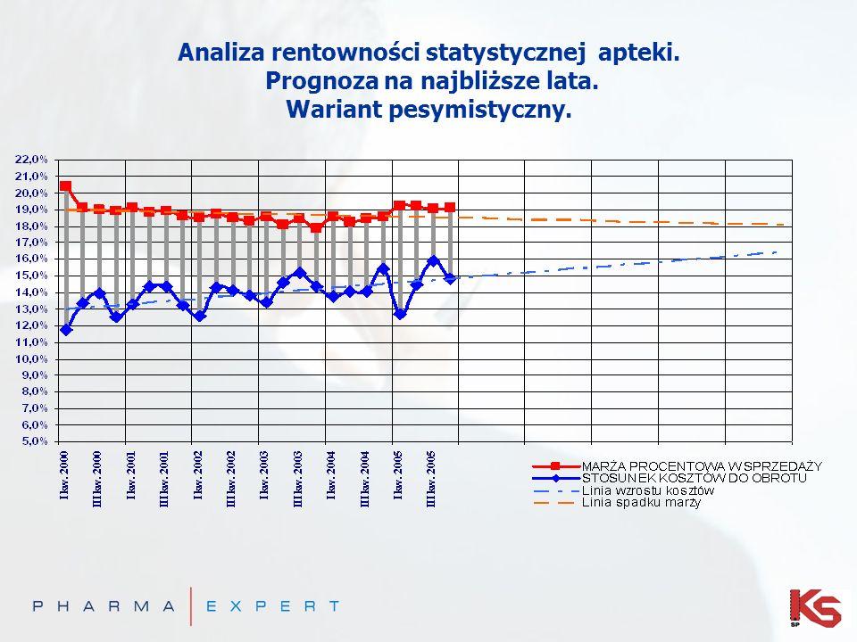 Analiza rentowności statystycznej apteki. Prognoza na najbliższe lata. Wariant pesymistyczny.