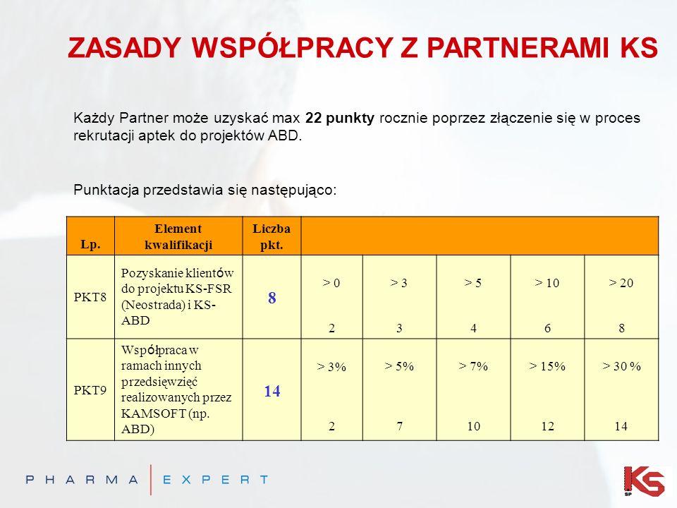 ZASADY WSPÓŁPRACY Z PARTNERAMI KS Każdy Partner może uzyskać max 22 punkty rocznie poprzez złączenie się w proces rekrutacji aptek do projektów ABD. P