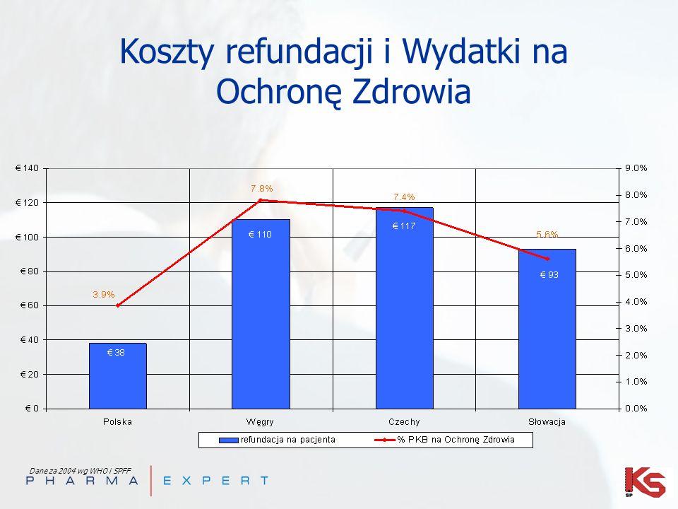 Koszty refundacji i Wydatki na Ochronę Zdrowia Dane za 2004 wg WHO i SPFF