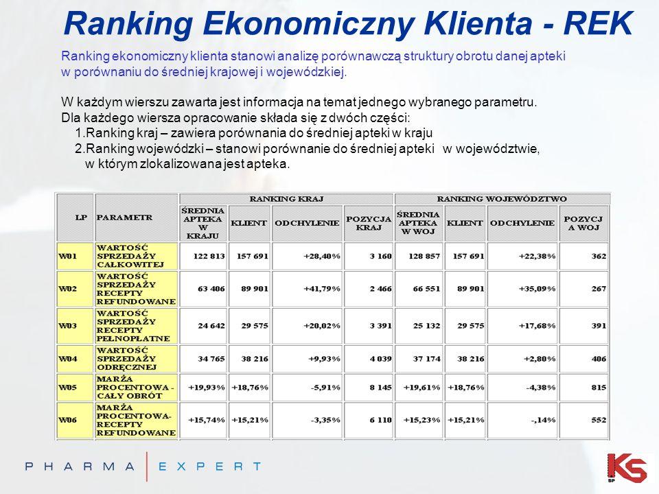 Ranking Ekonomiczny Klienta - REK Ranking ekonomiczny klienta stanowi analizę porównawczą struktury obrotu danej apteki w porównaniu do średniej krajo