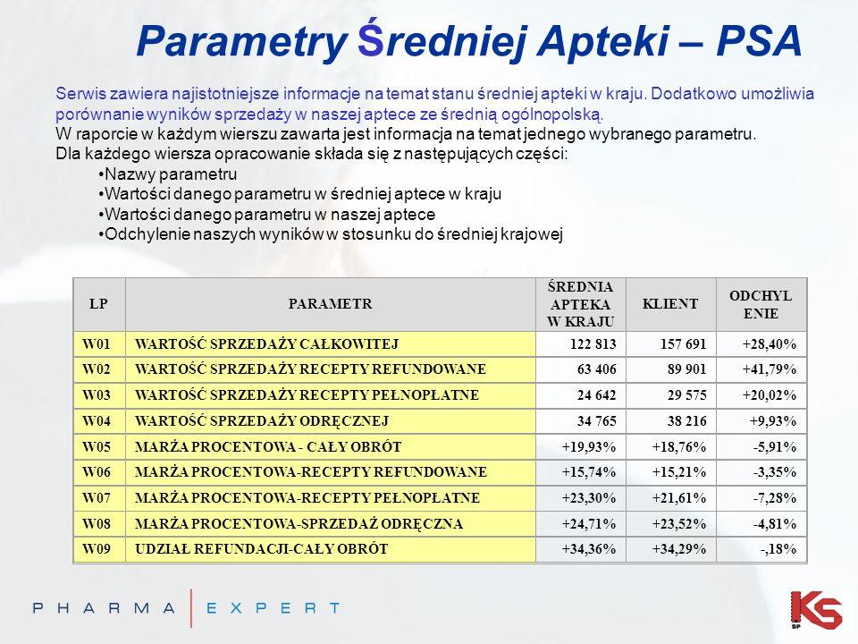 Parametry Średniej Apteki – PSA Serwis zawiera najistotniejsze informacje na temat stanu średniej apteki w kraju. Dodatkowo umożliwia porównanie wynik