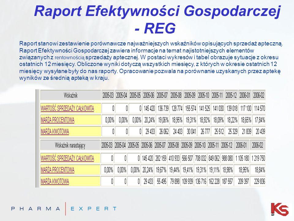 Raport Efektywności Gospodarczej - REG Raport stanowi zestawienie porównawcze najważniejszych wskaźników opisujących sprzedaż apteczną. Raport Efektyw